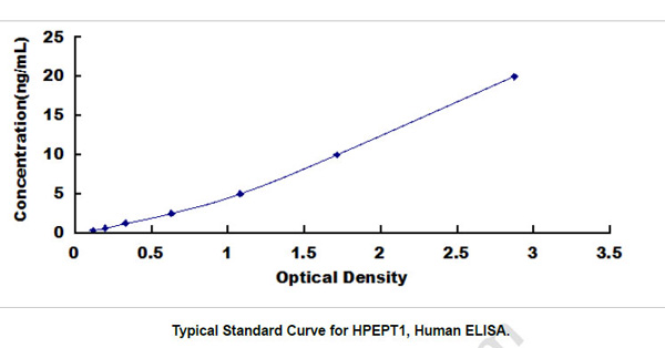 Human HPEPT1 ELISA Kit