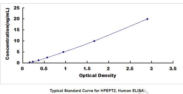 Human HPEPT2 ELISA Kit