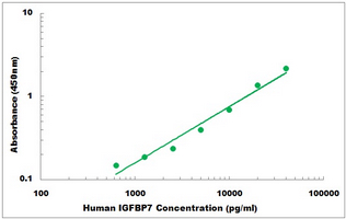 Human IGFBP7 ELISA Kit