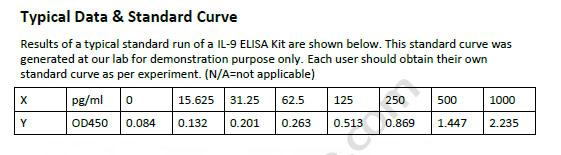 Human IL-9 ELISA Kit
