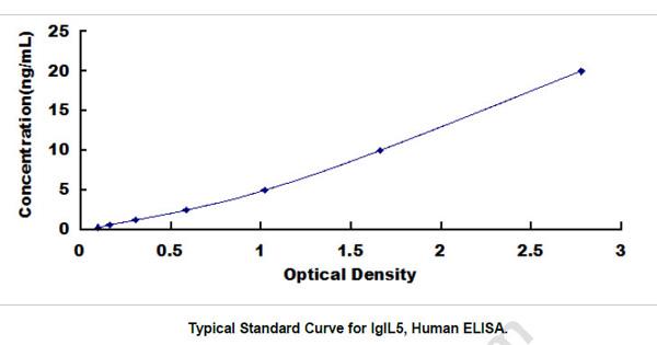 Human IGLL5 ELISA Kit