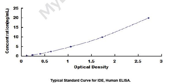 Human IDE ELISA Kit