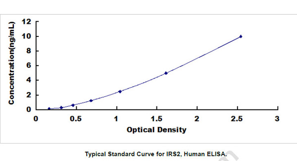 Human IRS2 ELISA Kit