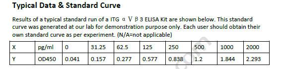 Human ITG ELISA Kit