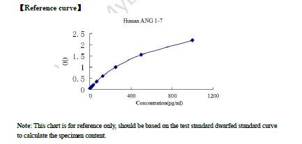 Human ANG 1-7 ELISA Kit