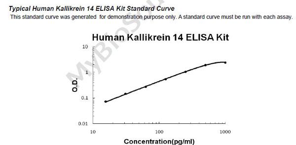 Human KLK14 ELISA Kit