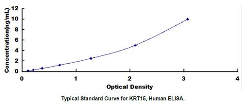Human KRT15 ELISA Kit