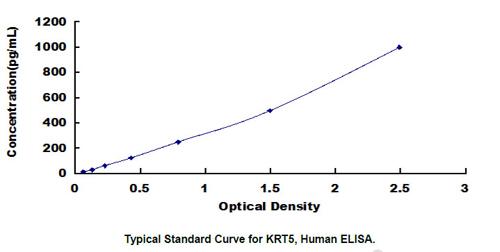 Human KRT5 ELISA Kit
