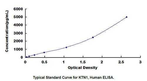 Human KTN1 ELISA Kit