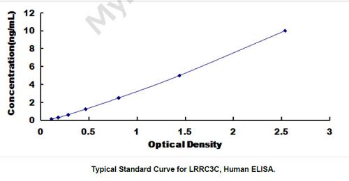 Human LRRC3C ELISA Kit