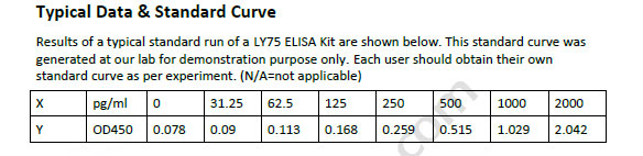Human LY75 ELISA Kit