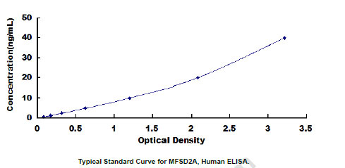 Human MFSD2A ELISA Kit