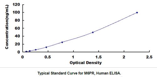 Human M6PR ELISA Kit