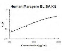 Human PRSS27 ELISA Kit