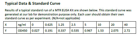 Human MTR ELISA Kit