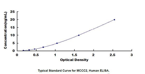 Human MCCC2 ELISA Kit