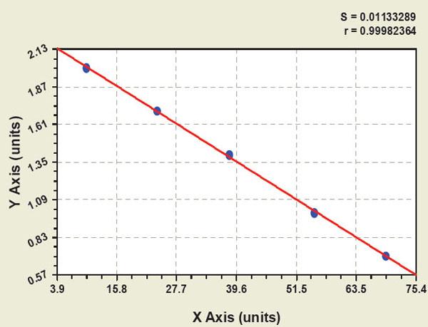 Human Mg (2+) ATPase ELISA Kit