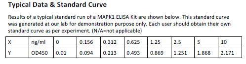 Human MAPK1 ELISA Kit