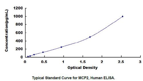 Human MCP2 ELISA Kit