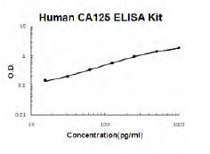 Human MUC16 ELISA Kit