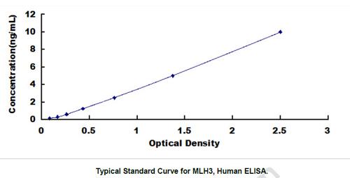 Human MLH3 ELISA Kit