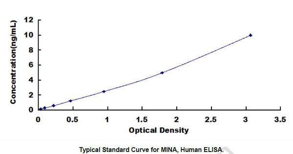 Human MINA ELISA Kit