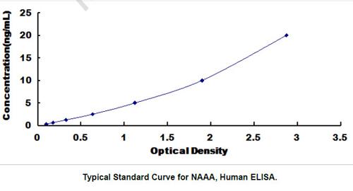 Human NAAA ELISA Kit