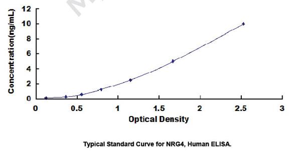 Human NRG4 ELISA Kit