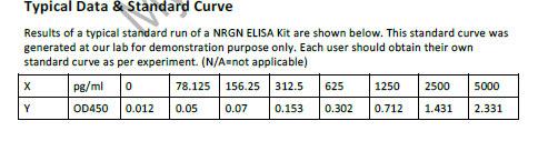 Human NRGN ELISA Kit