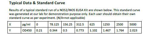 Human NOS2/iNOS ELISA Kit