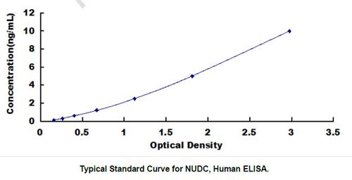 Human NUDC ELISA Kit