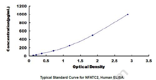 Human NFATC2 ELISA Kit