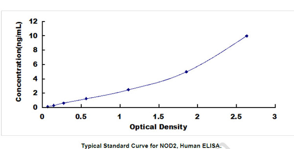Human NOD2 ELISA Kit