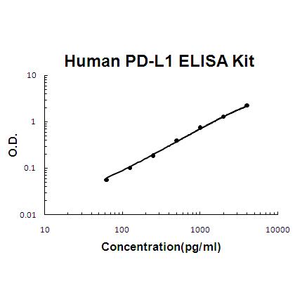 Human CD274 ELISA Kit