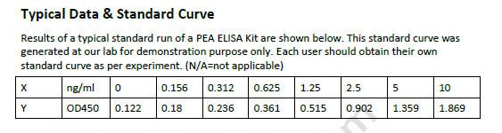 Human PEA ELISA Kit