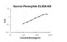 Human PSPN ELISA Kit