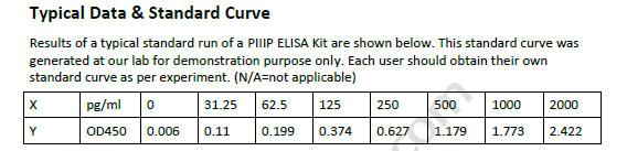 Human PIIIP ELISA Kit