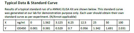 Human ANNA1 ELISA Kit