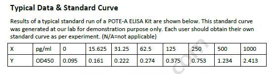 Human POTE-A ELISA Kit