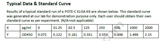 Human POTE-C ELISA Kit