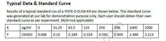 Human POTE-D ELISA Kit