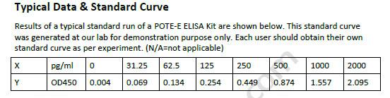 Human POTE-E ELISA Kit
