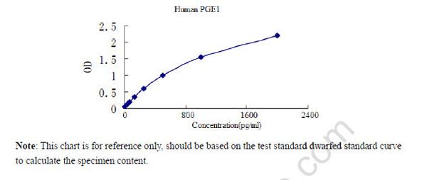 Human PGE1 ELISA Kit