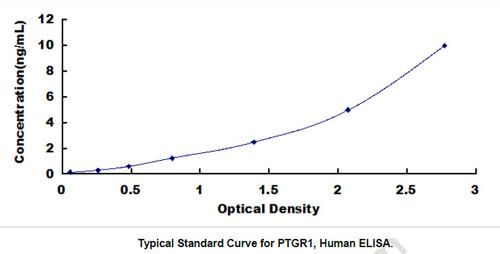 Human PTGR1 ELISA Kit