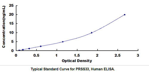 Human PRSS33 ELISA Kit