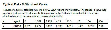 Human PRKCE ELISA Kit
