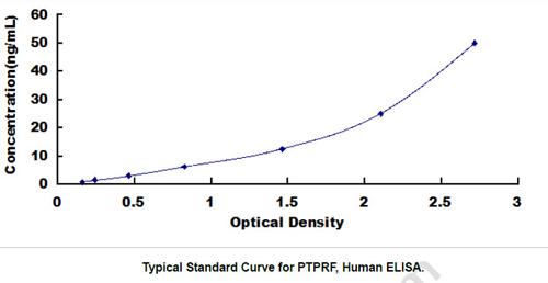 Human PTPRF ELISA Kit