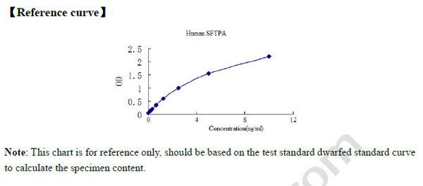 Human SFTPA1 ELISA Kit