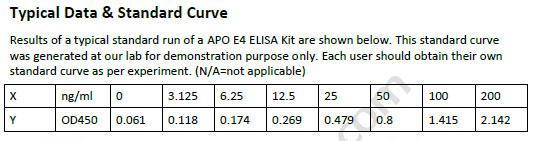 Human APO E4 ELISA Kit