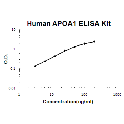Human APOA1 ELISA Kit